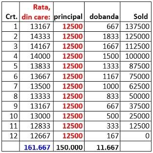 comparatie rate credite IMM - varianta 2 rate descrescatoare